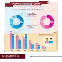 Entre outras informações deste infográfico, sabe-se também que o que motiva a busca por tratamentos estéticos para mulheres é envelhecer bem, e para os homens ficarem mais bonitos. #ahazou #estéticacomamor #informação #conhecimento #saúde #bemestar #estéticaesaúde #beauty #beleza