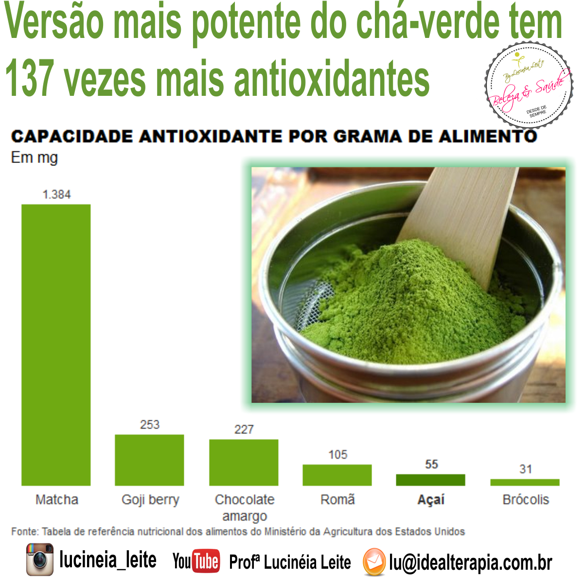 Versão mais potente do chá-verde tem 137 vezes mais antioxidantes.  Leia mais:  https://www.facebook.com/ProfaLucineiaLeite/photos /a.489575124554248.1073741840.459835907528170/524159487762478/?type=3&theater estética docente / professor(a)
